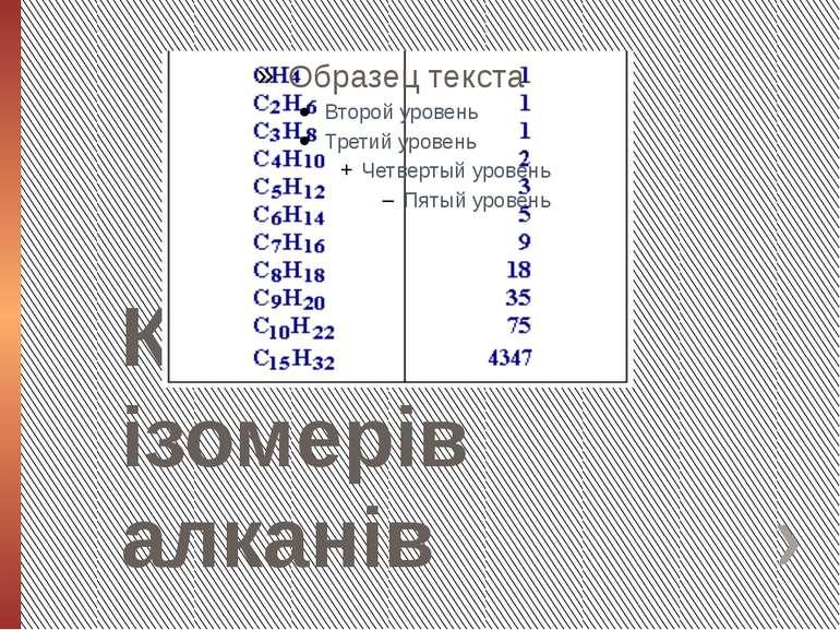 Кількість ізомерів алканів