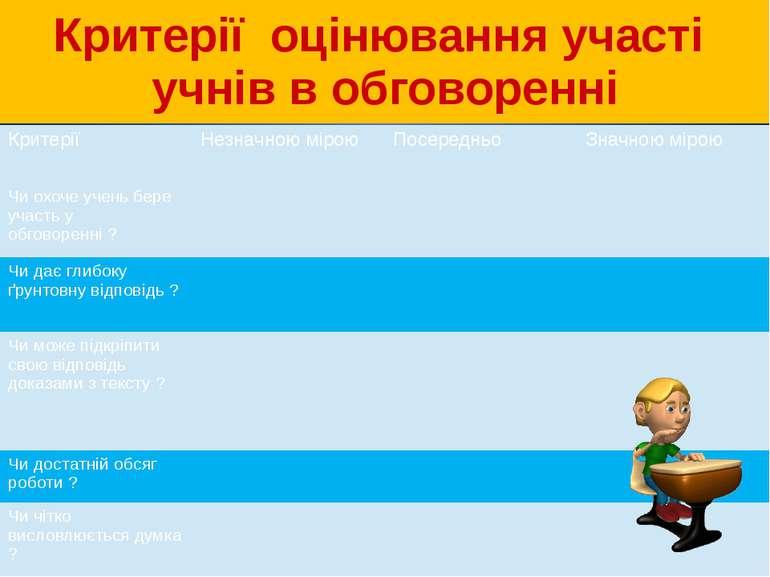 Критерії оцінювання участі учнів в обговоренні Критерії Незначною мірою Посер...