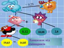 3,6 10,9 40 2,8 10,08 0,12 4,8 14,85 19,65 43,6 + 0,25 Ланцюжок від смішарикі...
