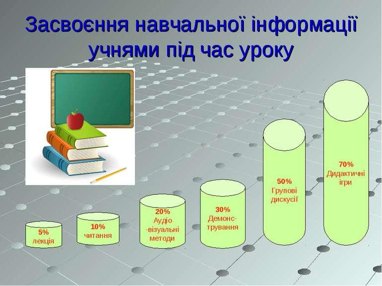 Засвоєння навчальної інформації учнями під час уроку 5% лекція 10% читання 20...