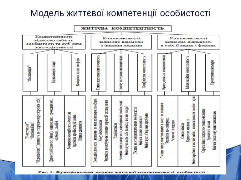 Модель життєвої компетентності особистості Модель життєвої компетенції особис...