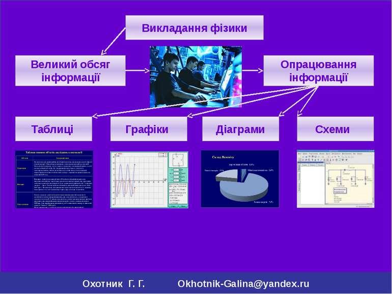 Викладання фізики Великий обсяг інформації Таблиці Діаграми Графіки Схеми Опр...