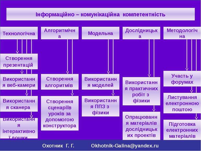Охотник Г. Г. Okhotnik-Galina@yandex.ru Інформаційно – комунікаційна компетен...