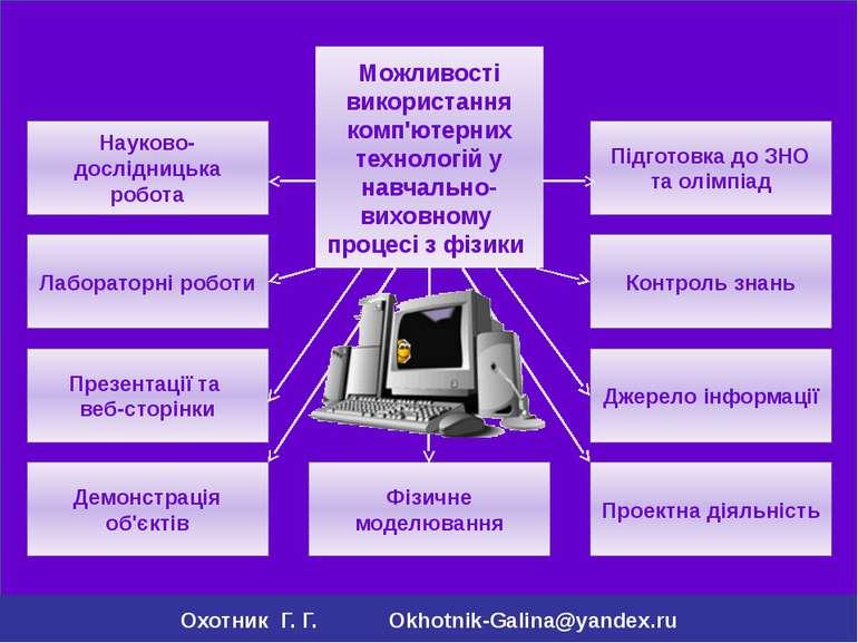 Лабораторні роботи Контроль знань Науково-дослідницька робота Демонстрація об...