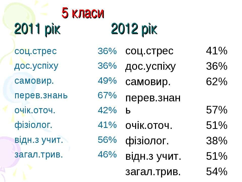 5 класи 2011 рік 2012 рік соц.стрес 41% дос.успіху 36% самовир. 62% перев.зна...