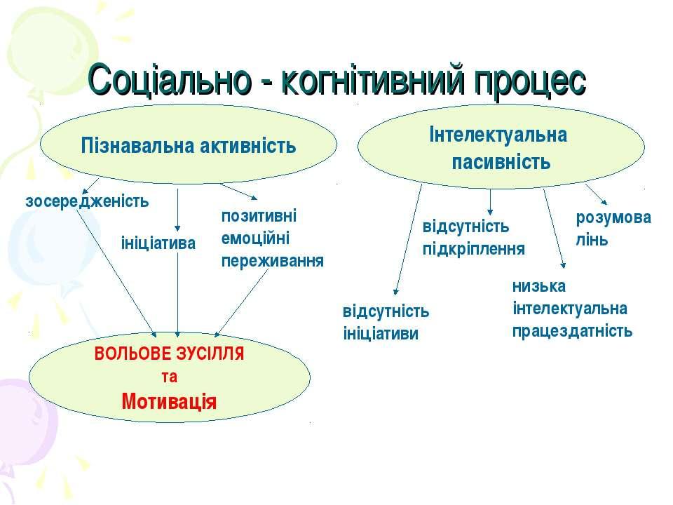 Соціально - когнітивний процес Інтелектуальна пасивність Пізнавальна активніс...