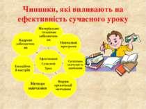 Чинники, які впливають на ефективність сучасного уроку