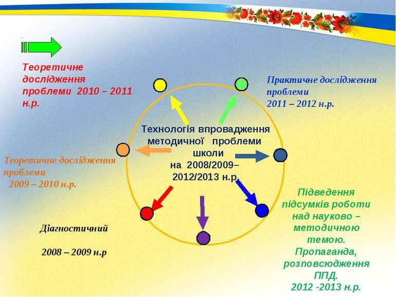 Технологія впровадження методичної проблеми школи на 2008/2009– 2012/2013 н.р...