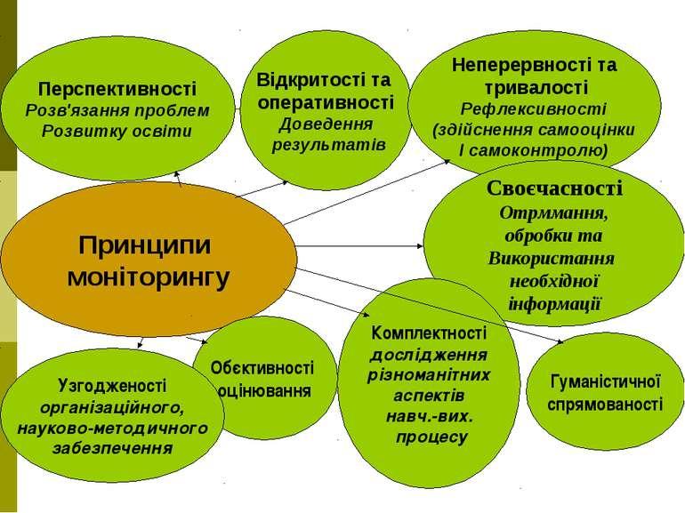 Принципи моніторингу Перспективності Розв'язання проблем Розвитку освіти Відк...