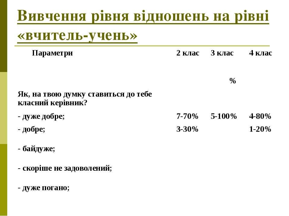 Вивчення рівня відношень на рівні «вчитель-учень» Параметри 2 клас 3 клас 4 к...