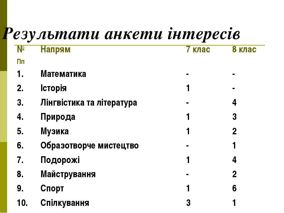 Результати анкети інтересів