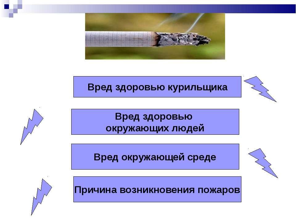 Вред здоровью курильщика Вред здоровью окружающих людей Вред окружающей среде...