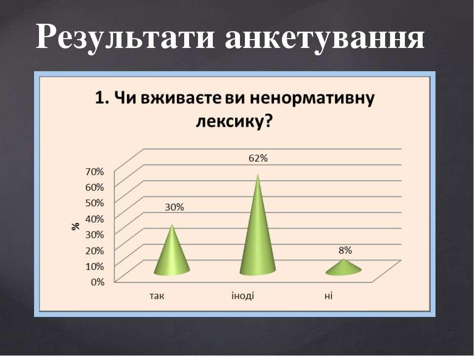 Результати анкетування