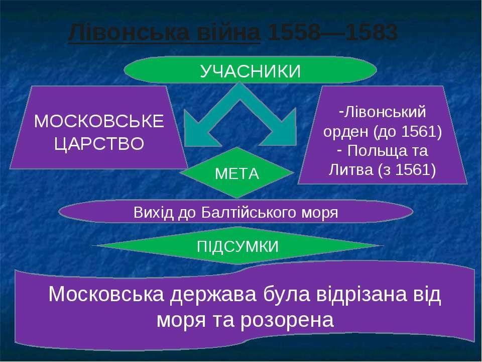 Лівонська війна 1558—1583 УЧАСНИКИ МОСКОВСЬКЕ ЦАРСТВО Лівонський орден (до 15...