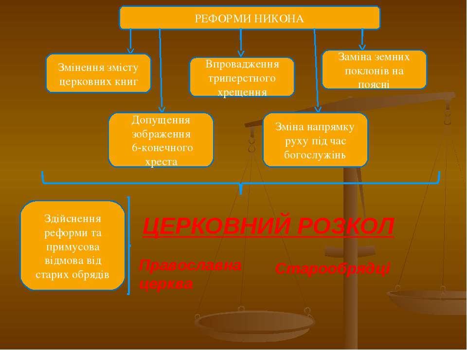 РЕФОРМИ НИКОНА Впровадження триперстного хрещення Змінення змісту церковних к...