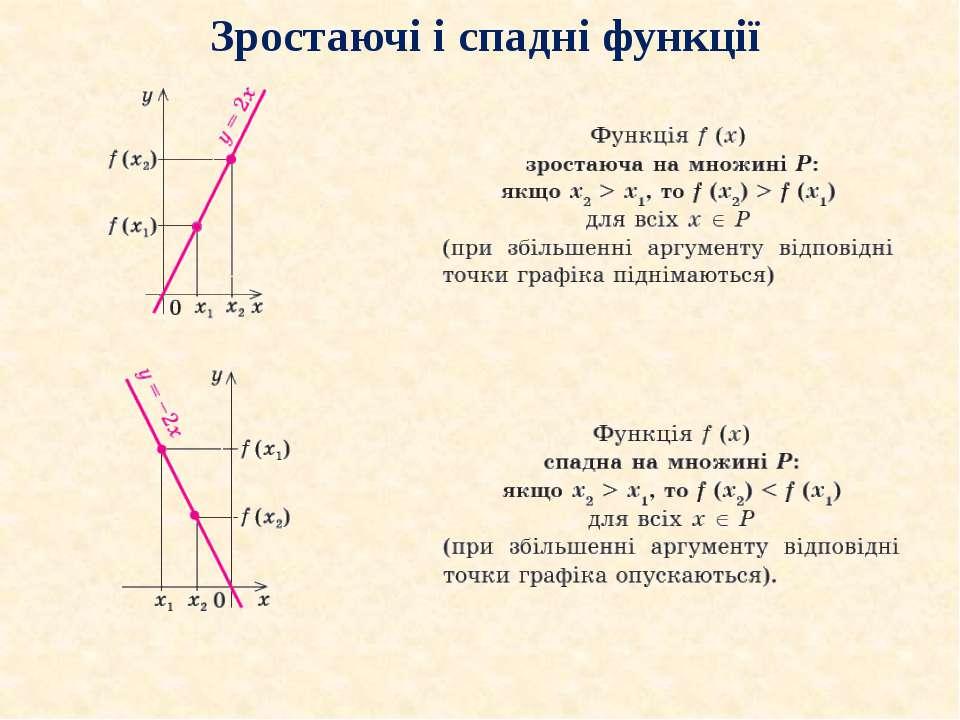 Зростаючі і спадні функції