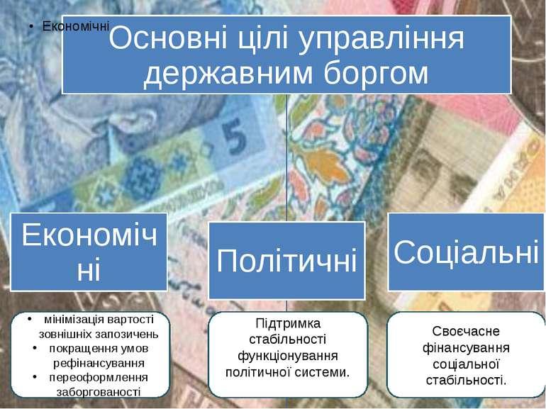 мінімізація вартості зовнішніх запозичень покращення умов рефінансування пере...