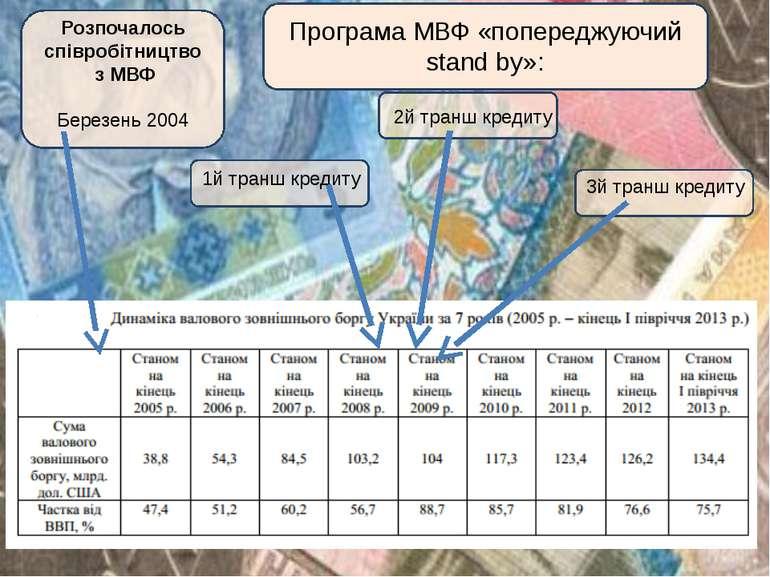 Розпочалось співробітництво з МВФ Березень 2004 1й транш кредиту 2й транш кре...