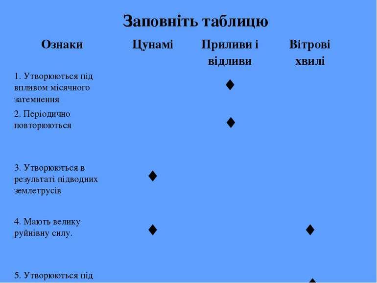 Заповніть таблицю Ознаки Цунамі Приливи і відливи Вітрові хвилі 1. Утворюютьс...