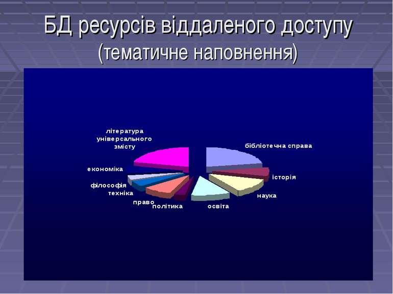БД ресурсів віддаленого доступу (тематичне наповнення)
