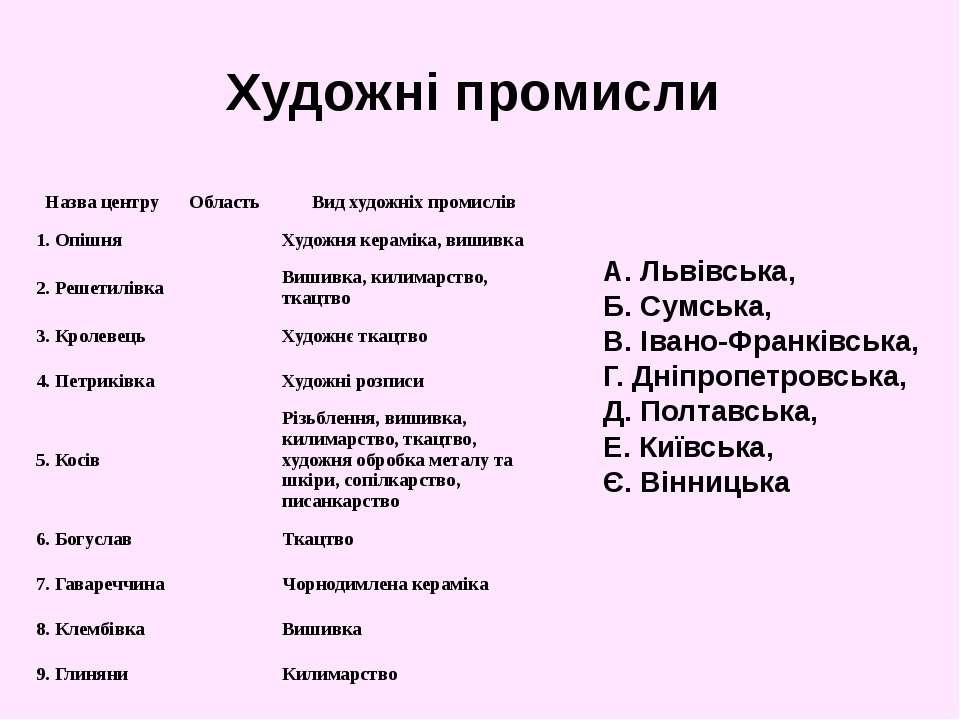 Художні промисли А. Львівська, Б. Сумська, В. Івано-Франківська, Г. Дніпропет...