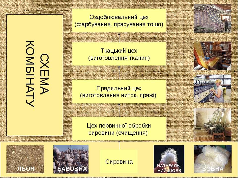 Сировина Оздоблювальний цех (фарбування, прасування тощо) СХЕМА КОМБІНАТУ