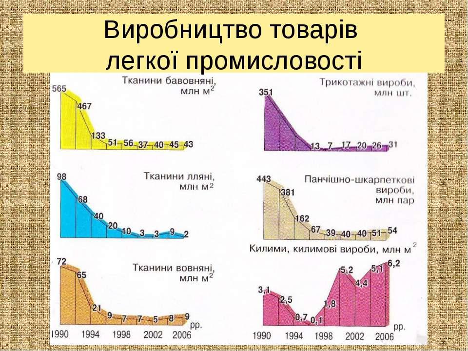 Виробництво товарів легкої промисловості