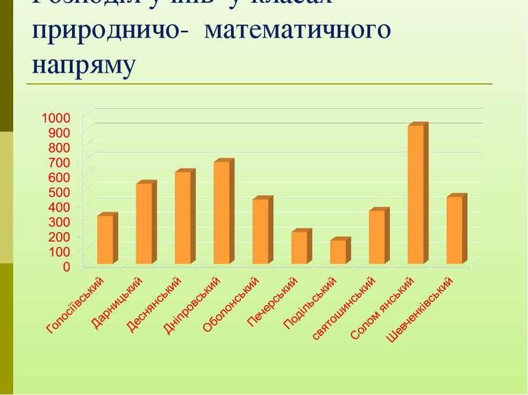 Розподіл учнів у класах природничо- математичного напряму