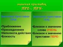 значения приставок ПРЕ-, ПРИ- Значения приставки ПРИ- Приближение Присоединен...