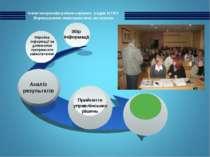 Аналіз результатів Прийняття управлінських рішень Збір інформації Обробка інф...
