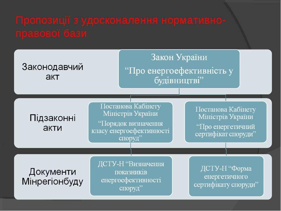 Пропозиції з удосконалення нормативно-правової бази