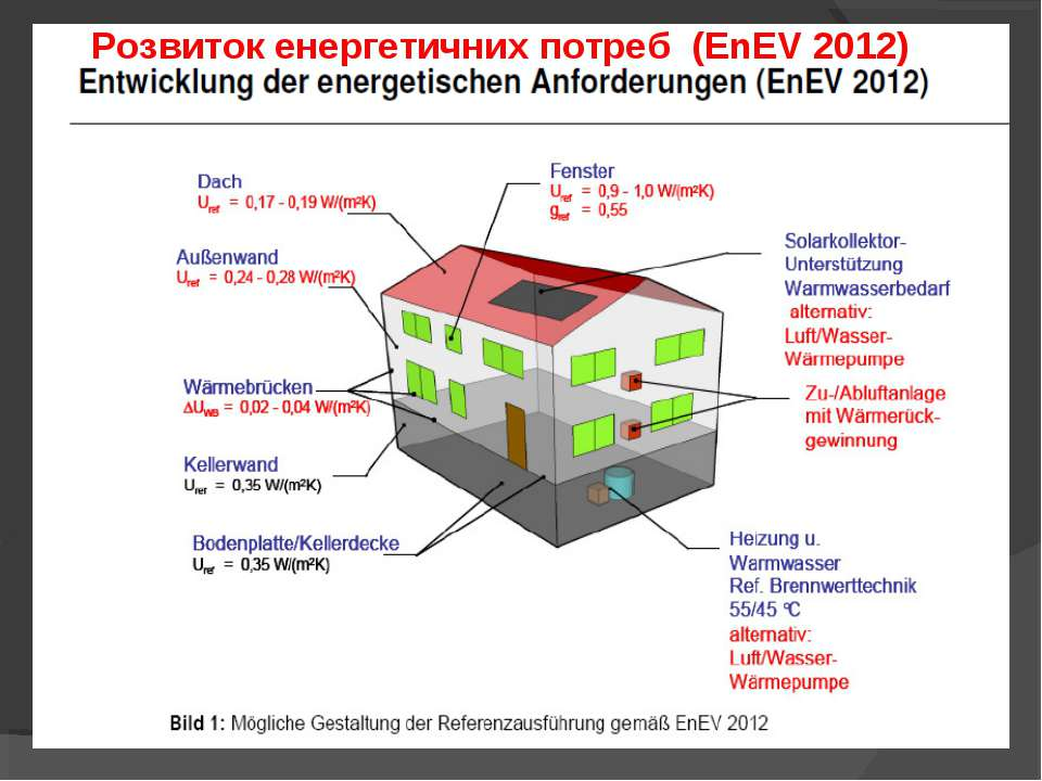Розвиток енергетичних потреб (EnEV 2012)