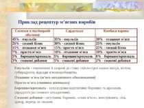 Приклад рецептур м'ясних виробів Емульсія - перемелені й уварені до стану сві...