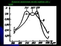 Кількісне визначення оксиду карбону (II) у крові