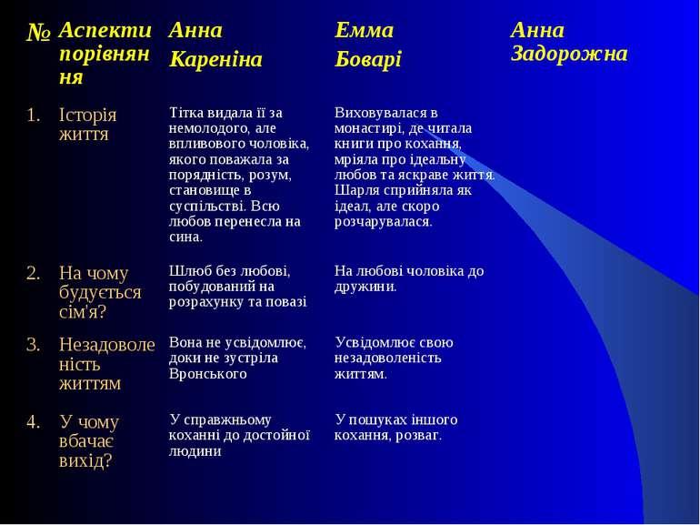 № Аспекти порівняння Анна Кареніна Емма Боварі Анна Задорожна 1. Історія житт...