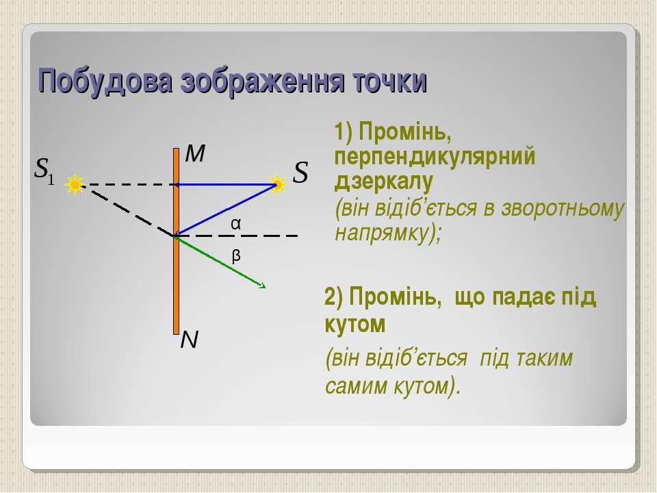 Побудова зображення точки 1) Промінь, перпендикулярний дзеркалу (він відіб'єт...
