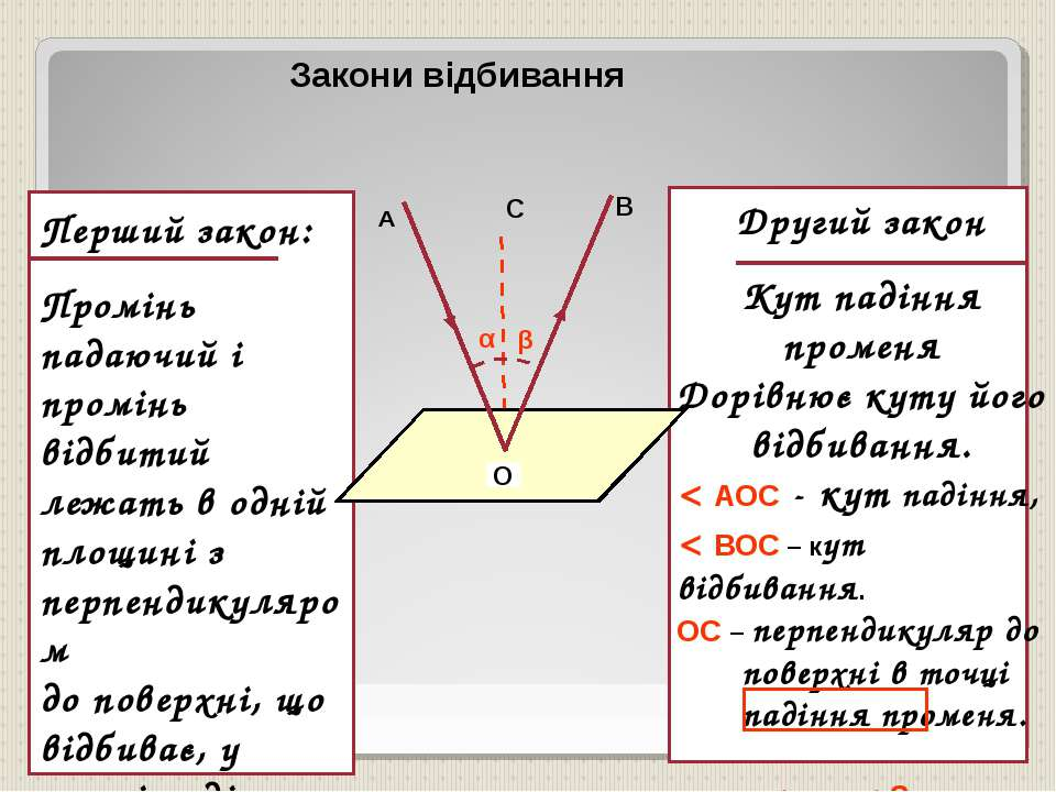 Перший закон: Промінь падаючий і промінь відбитий лежать в одній площині з пе...