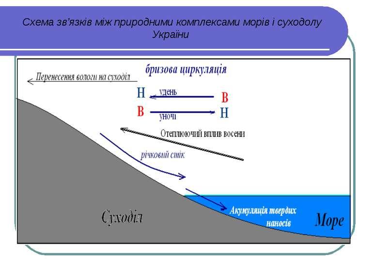 Схема зв'язків між природними комплексами морів і суходолу України