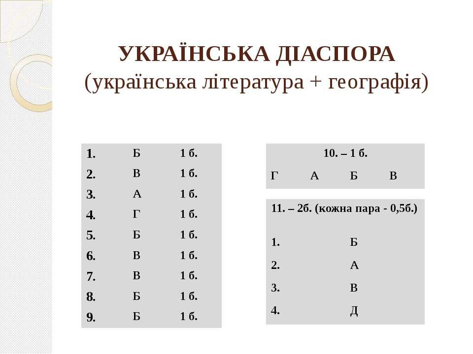 УКРАЇНСЬКА ДІАСПОРА (українська література + географія)