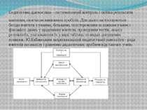 Педагогічна діагностика - систематичний контроль і оцінка результатів навчанн...
