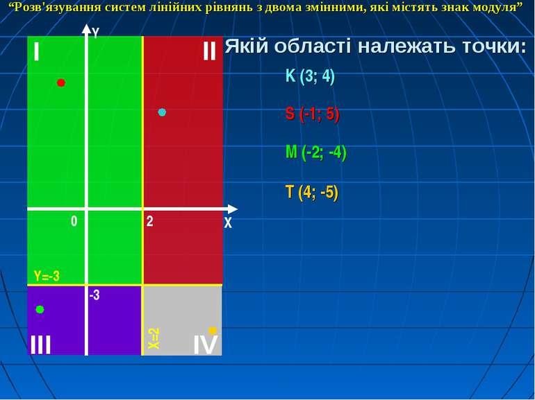"""Якій області належать точки: K (3; 4) S (-1; 5) M (-2; -4) T (4; -5) """"Розв'яз..."""