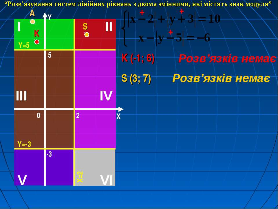 """K (-1; 6) Розв'язків немає + + + S (3; 7) Розв'язків немає """"Розв'язування сис..."""