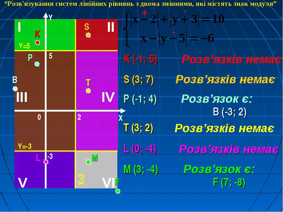 K (-1; 6) Розв'язків немає - + - S (3; 7) Розв'язків немає P (-1; 4) Розв'язо...