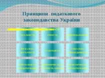 Принципи податкового законодавства України