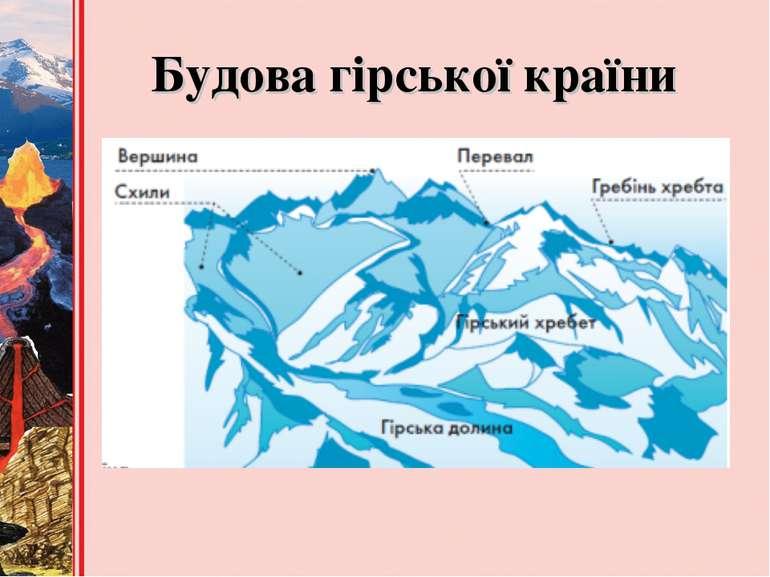 Будова гірської країни