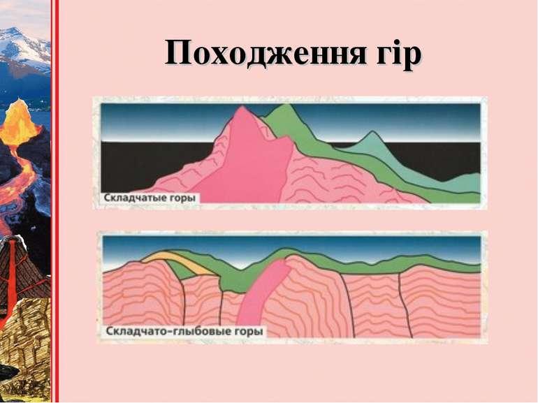 Походження гір
