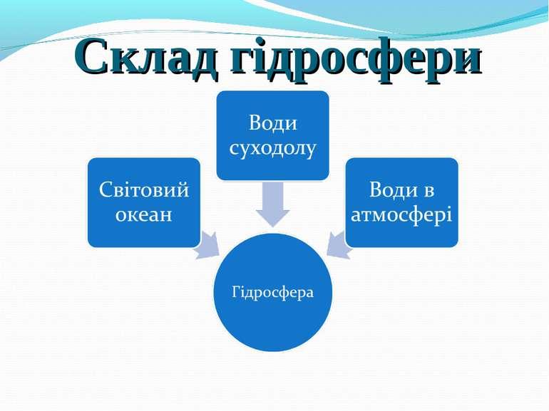 Склад гідросфери
