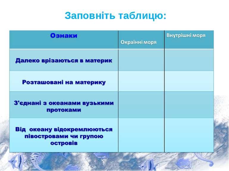 Заповніть таблицю: