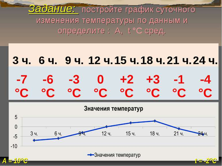 t = -2°С А = 10°С Задание: постройте график суточного изменения температуры п...