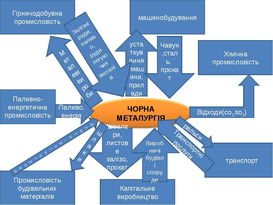 Гірничодобувна промисловість Промисловість будівельних матеріалів Капітальне ...